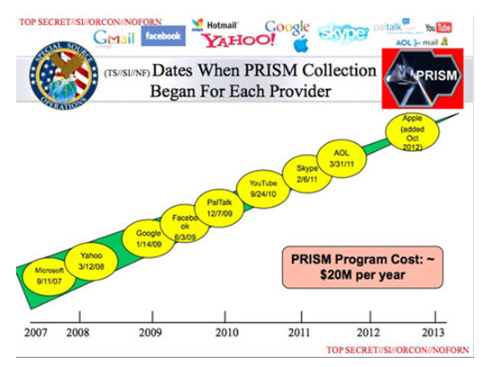 Dates When PRISM Collection Began For Each Provider